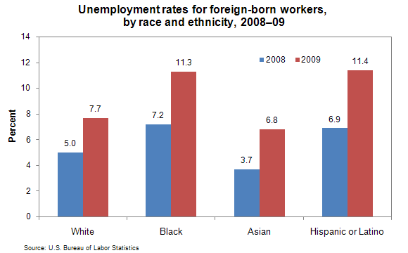 Unemployment rate for foreign-born workers