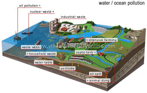 water ocean pollution
