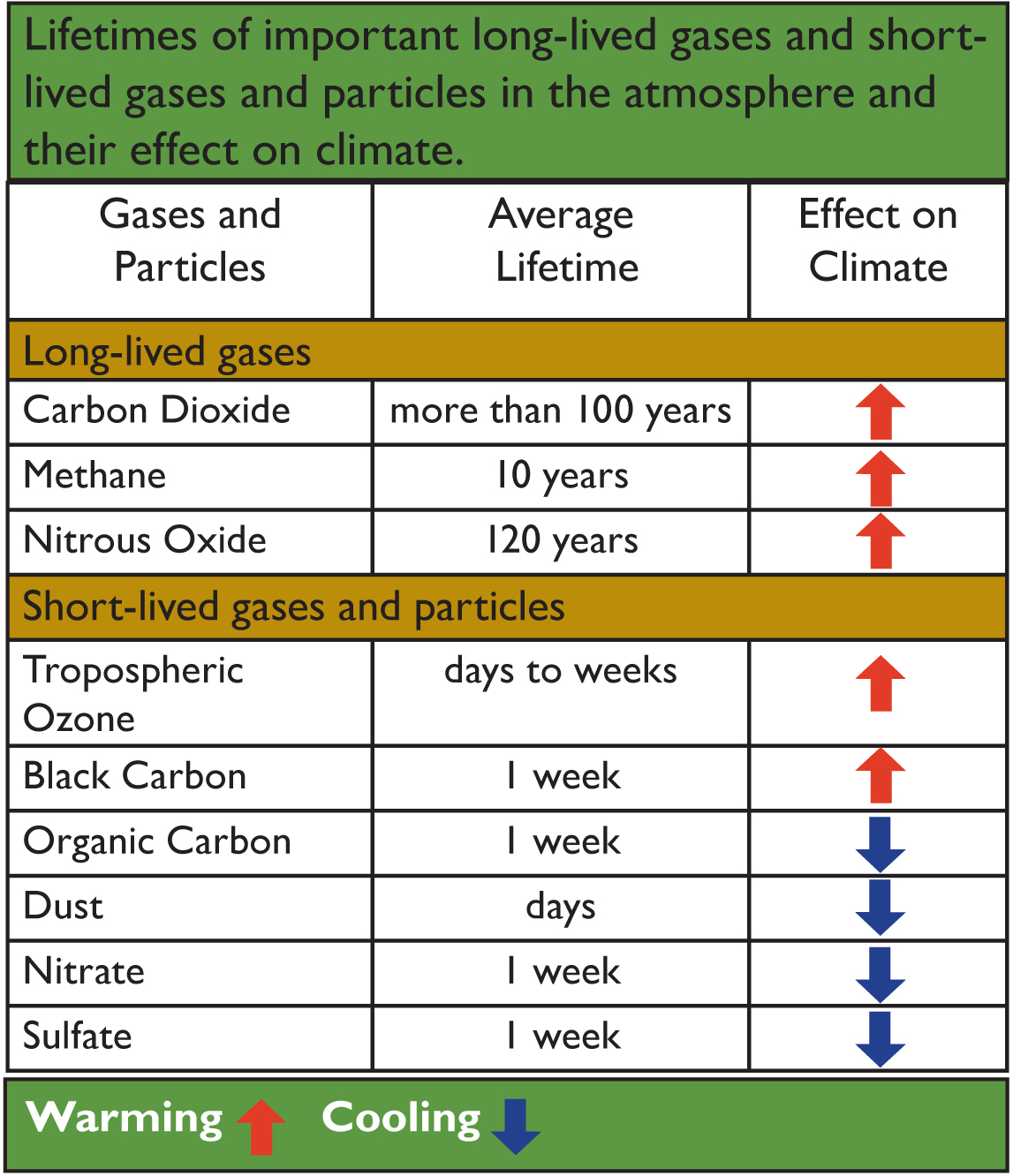 Lifetimes of important Long-lived gasses and Short-live gases and particles in the atmosphere and their effect on climate