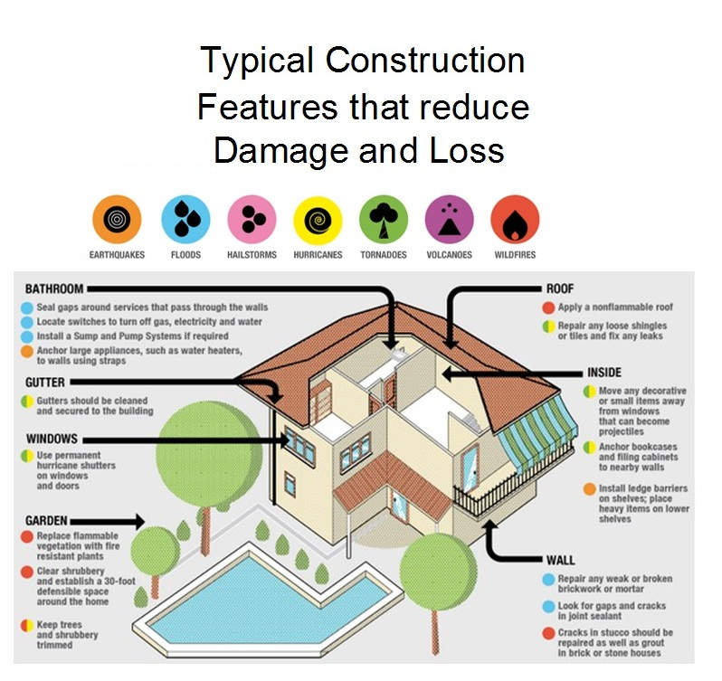 Typical Construction Features that Reduce Damage and Loss