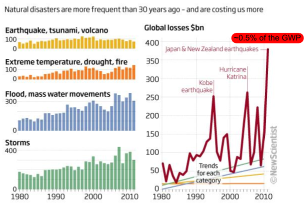 Natural Disasters frequency and costs from 1980 to 2010