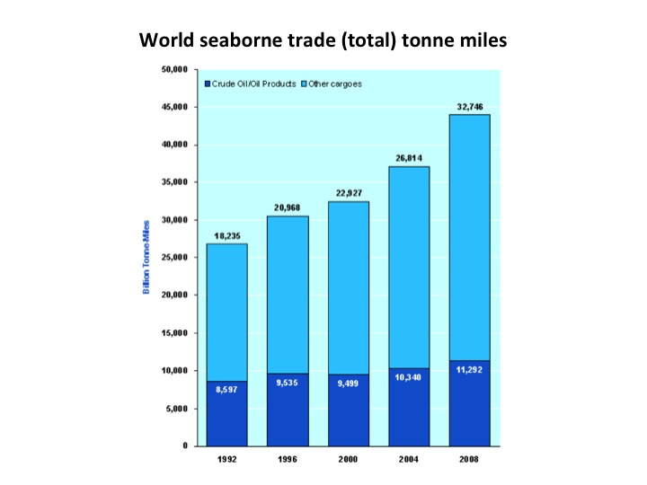 World seaborne trade (total) tonne miles