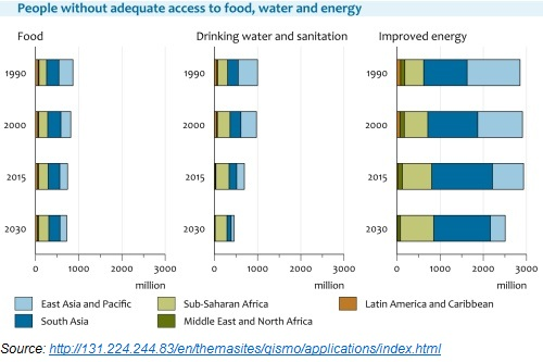 People without Adequate Access to Food, Water and Energy