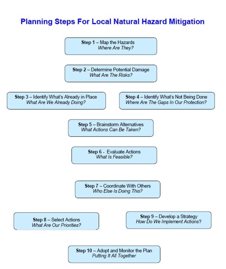 Planning Steps for Local Natural Hazard Mitigation