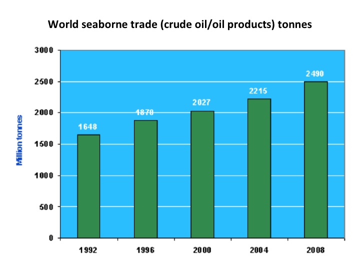 World seaborne trade (crude oil/oil products) tonnes
