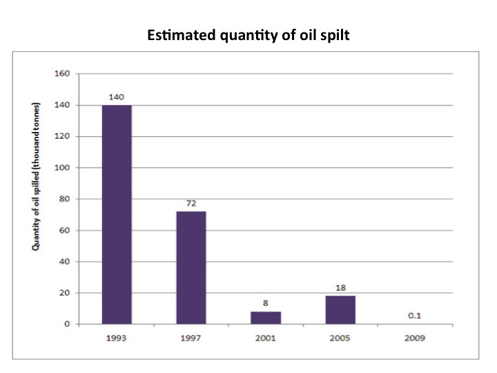 Estimated quantity of oil spilt