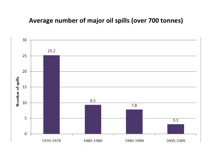 Average number of major oil spills (over 700 tonnes)