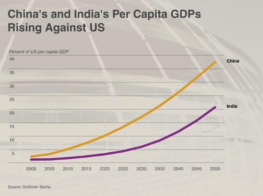 China's and India's Capita GDPs