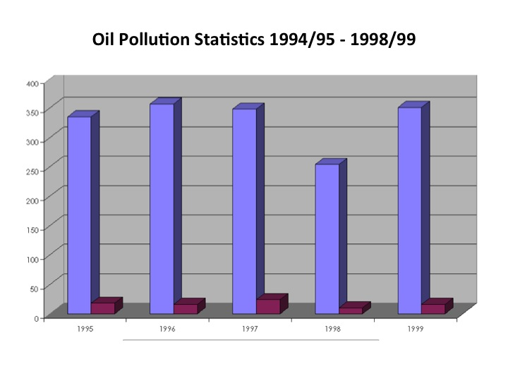Oil Pollution Statistics 1994/95 - 1998/99