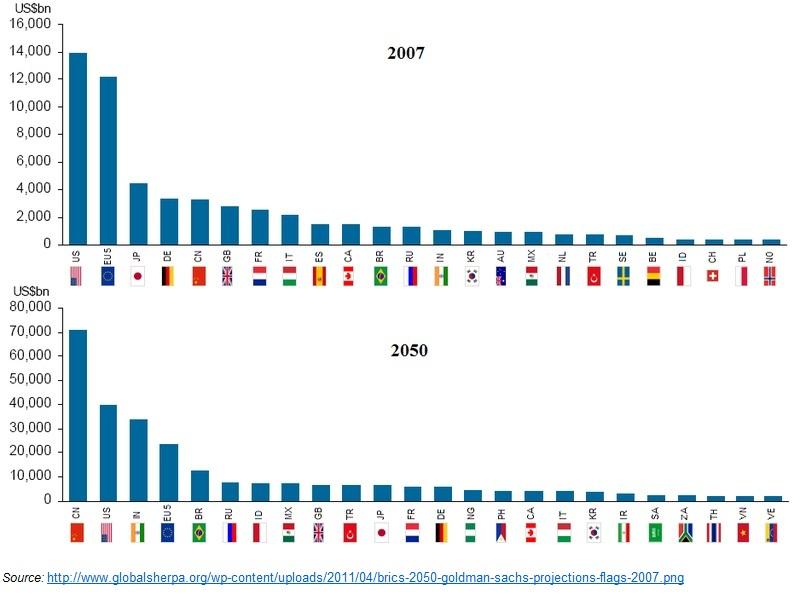 Capita Income 2007 and 2050