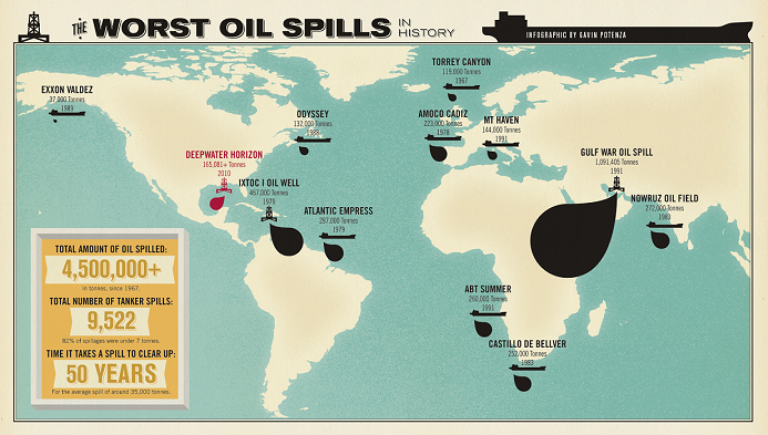 The worst oil spill of history