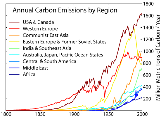 Annual Carbon Emissions By Region