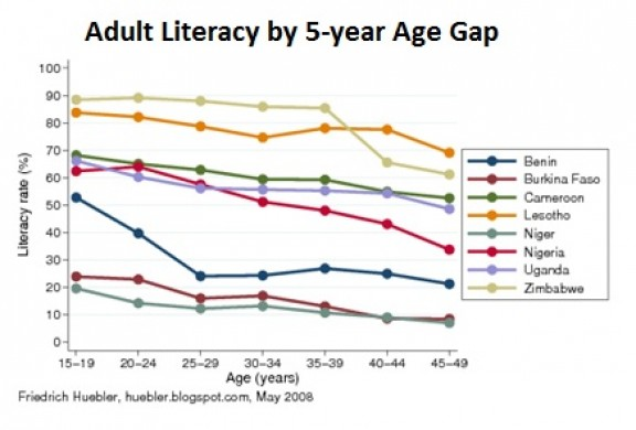 Adult Literacy Rates