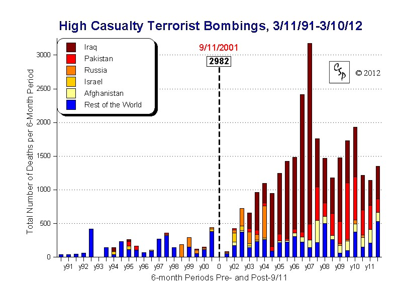 High Casualty Terrorist Bombings