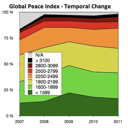 Global Peace Index - Temporal Change