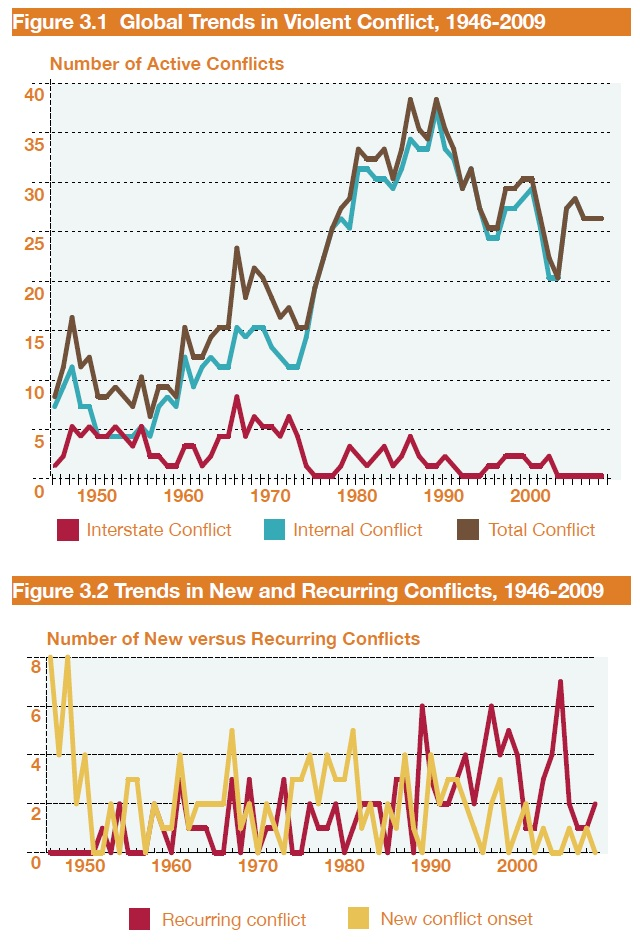 Global Trends in Violent Conflict