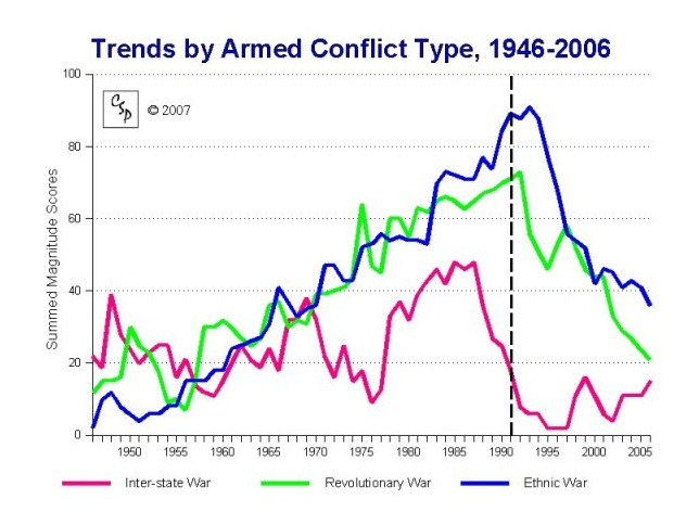Trends by Armed Conflict Type, 1946-2006