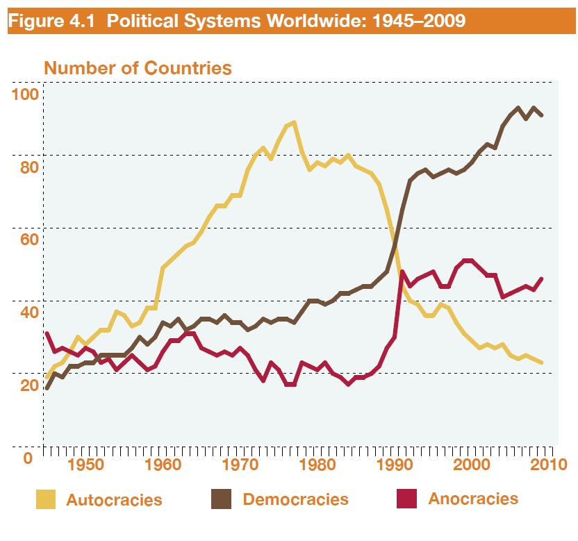 Political Systems Worldwide: 1945-2009