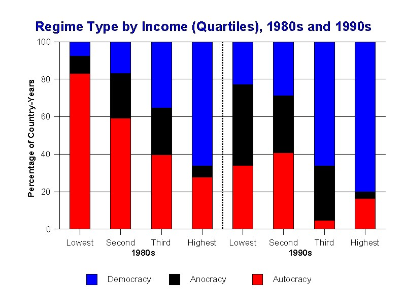 Regime Type by Income (Quartiles), 1980s and 1990s