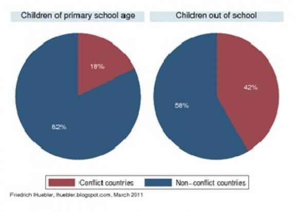 Primary School Attendance
