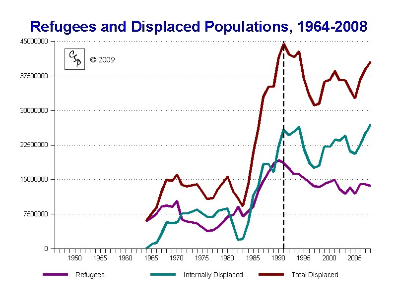 Refugees and Displaced Populations, 1964-2008