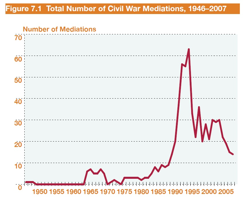Civil War Mediations, 1946-2007