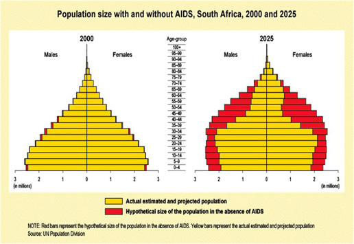South Africa Population projection with and without AIDS