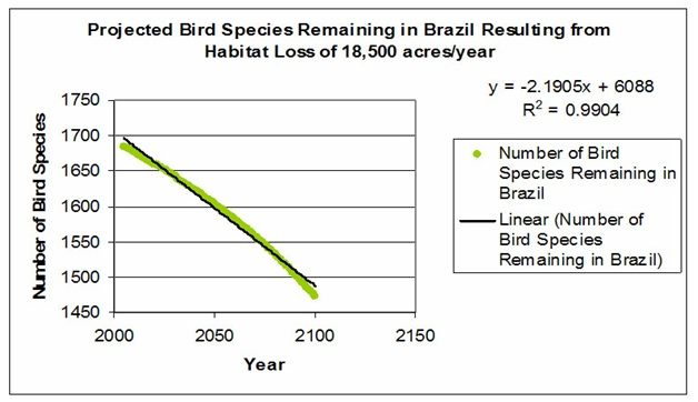 Projected bird species remaining in Brazil resulting from habitat loss or 18,500 acres/year