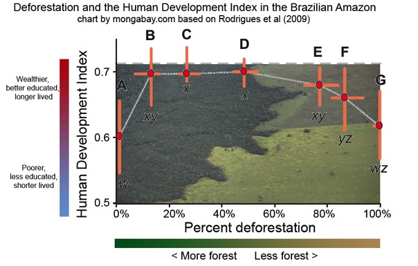 Deforestation and the human development index in the Brazilian Amazon