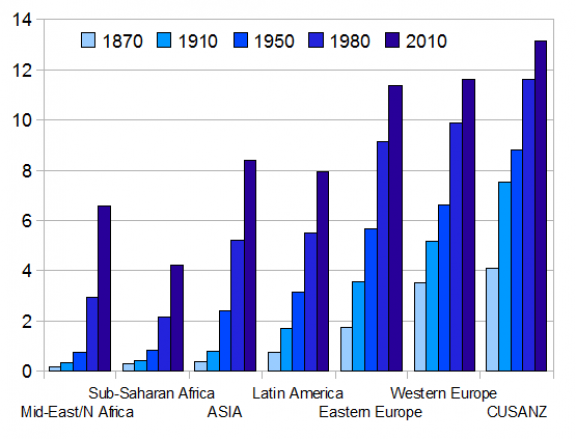 Average Education Over Past 150 Years
