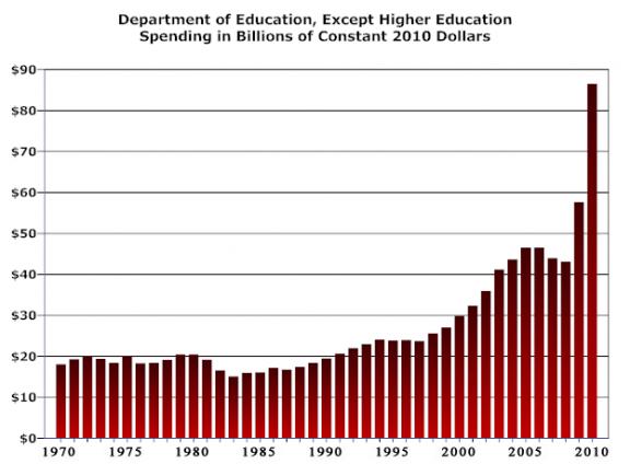 Department of Education Spending