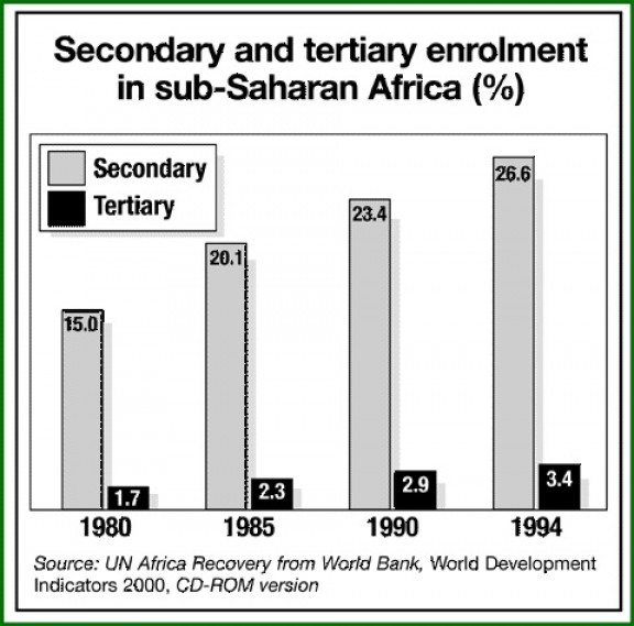 Secondary and Tertiary Enrollment in Sub-Saharan Africa