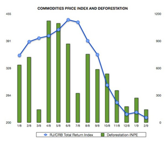 Commodities price index and deforestation
