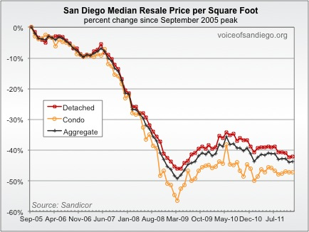 Median Resale Price per Square Foot in San Diego 2005-2011