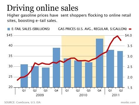 E-Commerce vs. Gas Prices