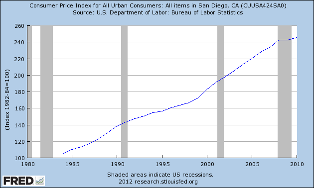 Consumer Price Index For San Diego 1984-2010