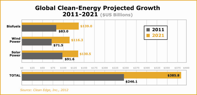 Global Clean Energy Projected Growth for 2011-2021