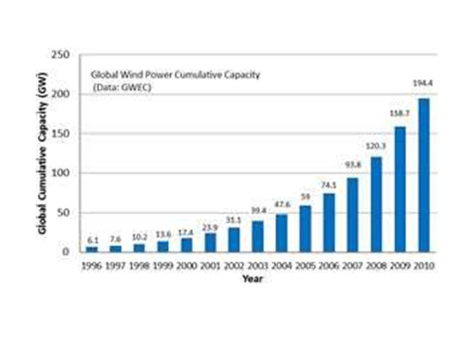 Global Wind Power Cumulative Capacity