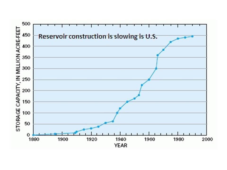Reservoir Construction is slowing is U.S