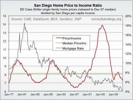 San Diego Home Price to Income Ratio