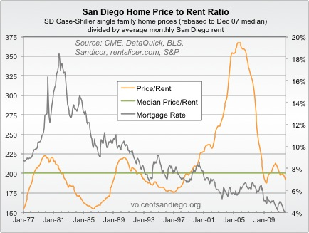 San Diego Home Price to Rent Ratio 1977-2009