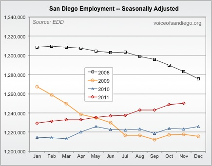 San Diego Employment in the Last 4 years Seasonally Adjusted