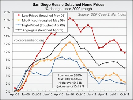 Percent Change in  Resale Home Prices from 2009-2011 in Low Priced, Mid Priced, and High Priced Housing in San Diego Since the Peak in House Prices in 2009