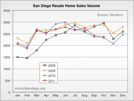 Existing Home Sales in San Diego County 2008-2011
