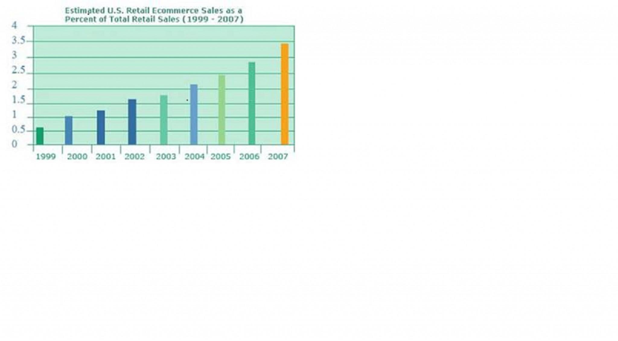 Estimated U.S. Retail E-commerce 199-2007