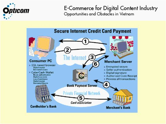 Process of an Online Transaction