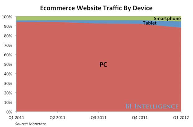 Electronic Commerce Website Traffic by Device