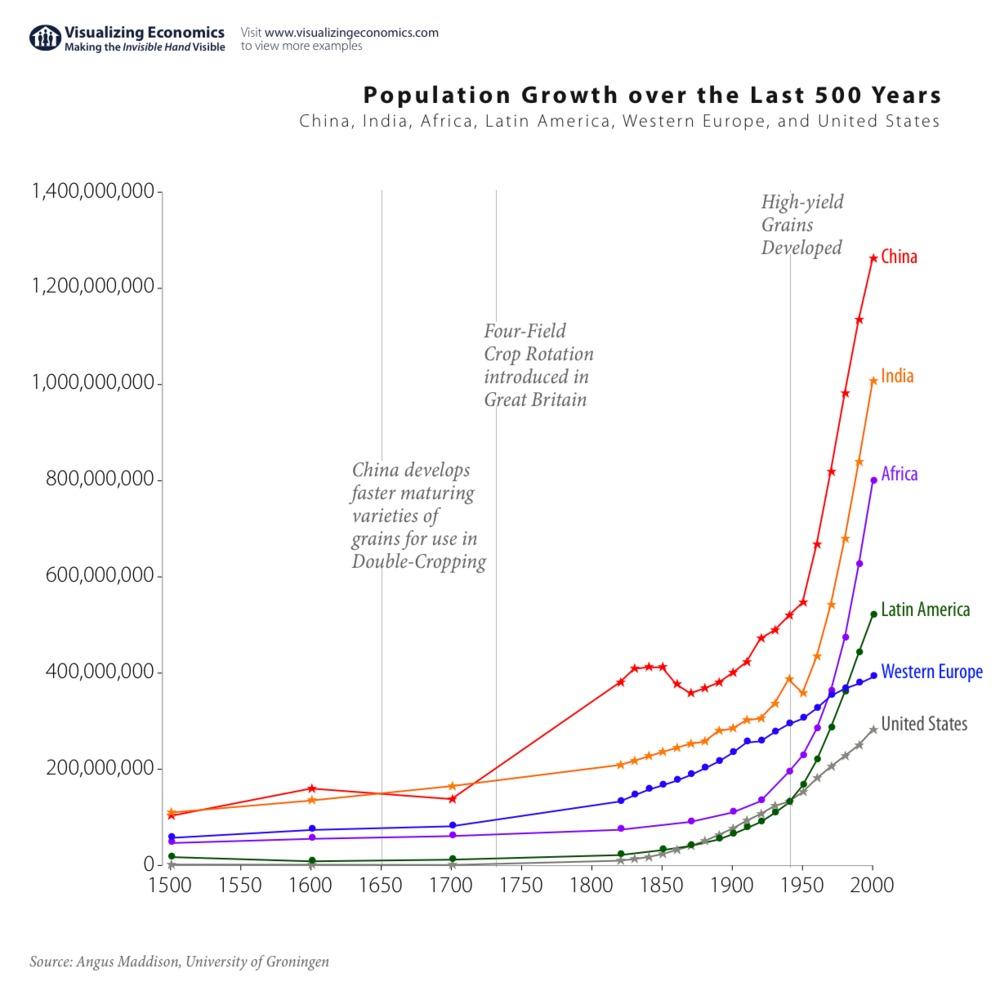 Global Population growth by region