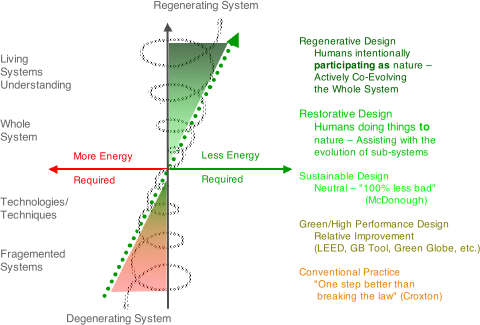 Regenerative Design Trajectory