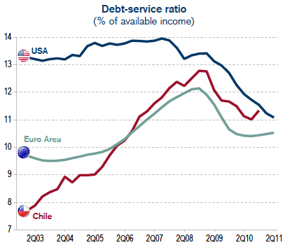 Debt-Service Ratio in the US, Europe, and Chile